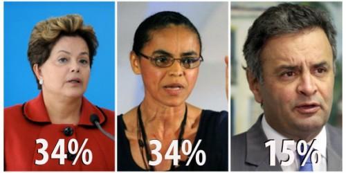Levantamento do Datafolha nesta sexta-feria (29) aponta empate entre Dilma e Marina, com 34%; Aécio Neves tem 15%